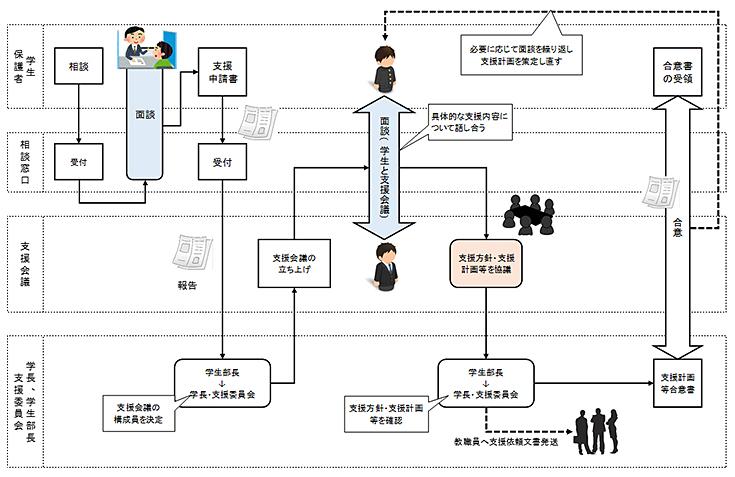 障がいのある学生への対応 フロー図