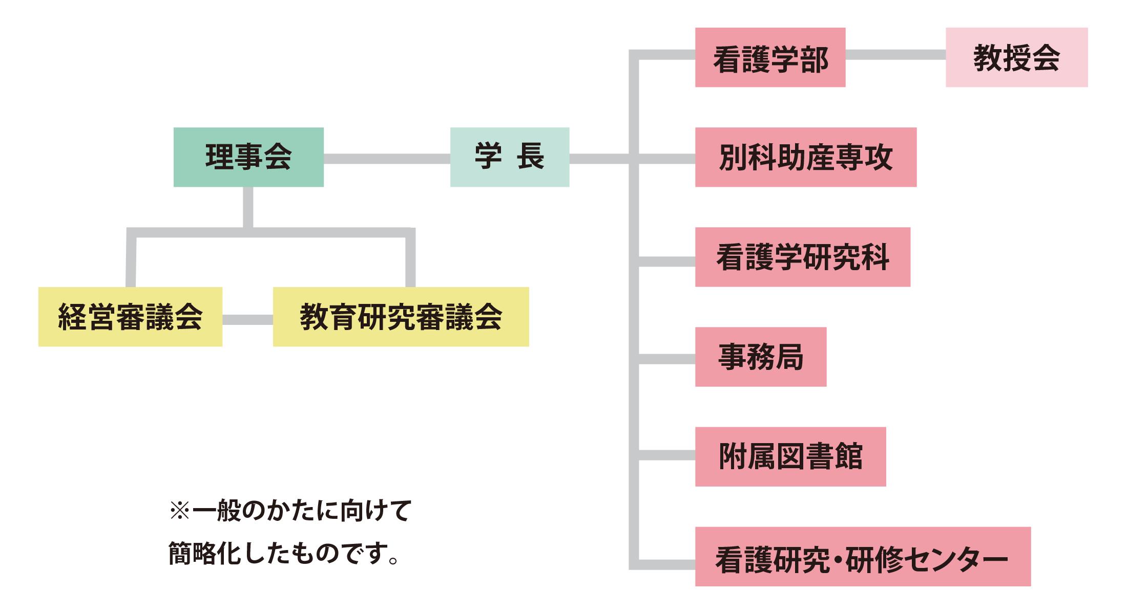 学内委員会組織図