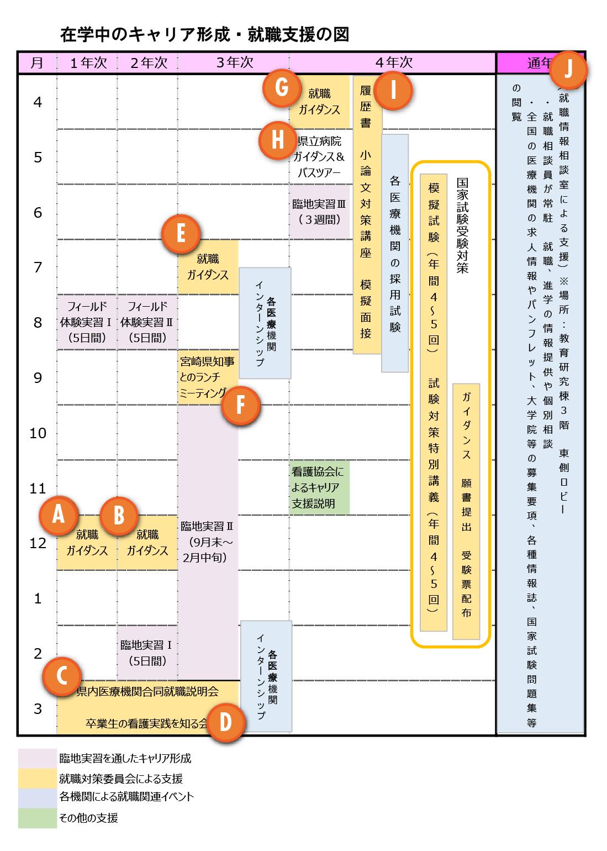 在学中のキャリア形成・就職支援の図