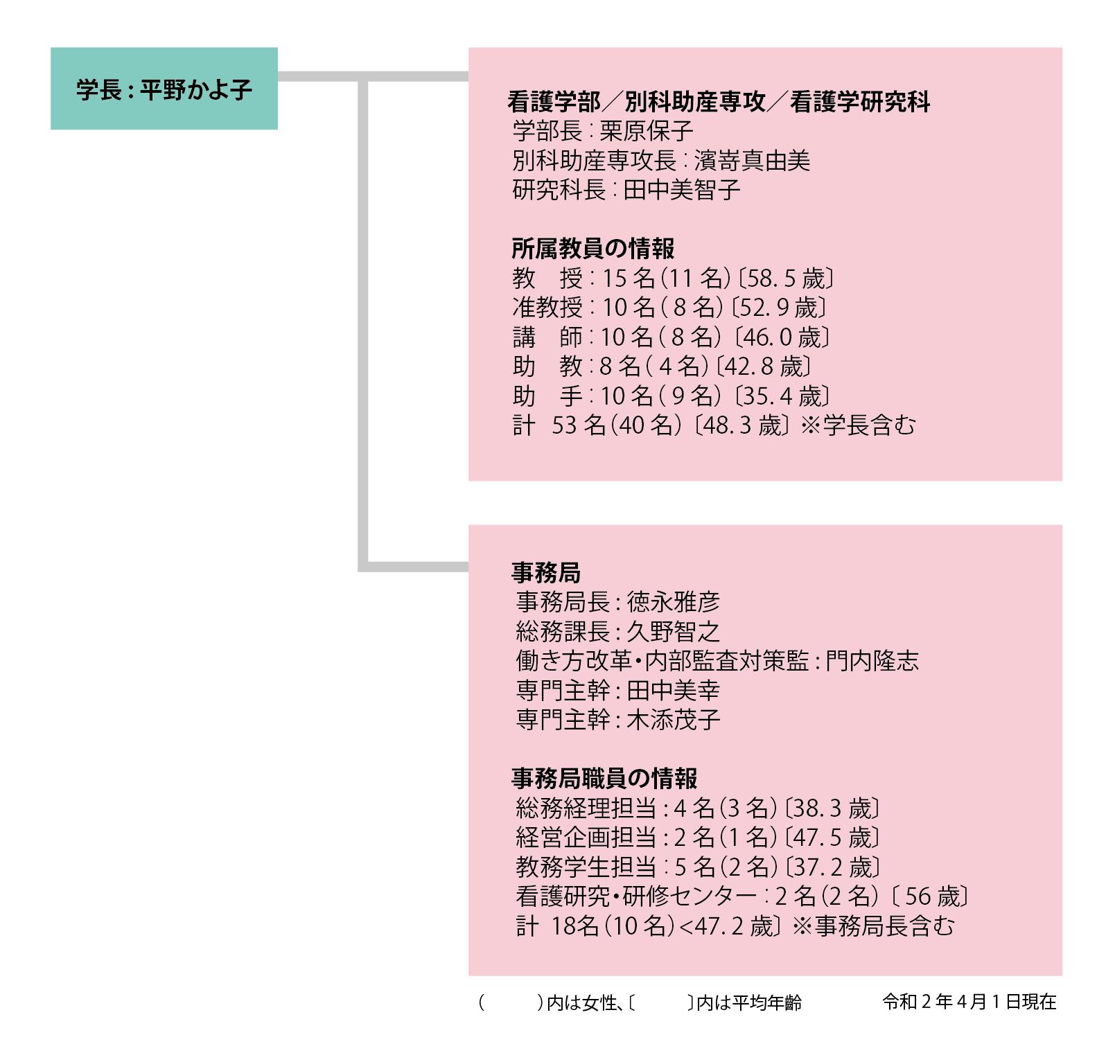 基本組織図